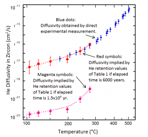 creation science Helium diffusivity in zircon from direct experimental measurement