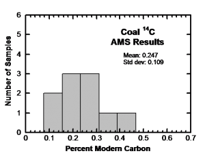 Histogram of 14C results for the ten RATE coal samples