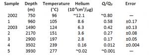 Noah's flood - Helium retention in zircons