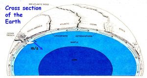 Cross section of the earth showing the core, mantle, asthenosphere, and lithosphere