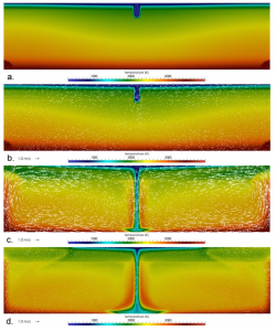 Snapshots from a 2D finite element calculation that includes a material model with internal state variables